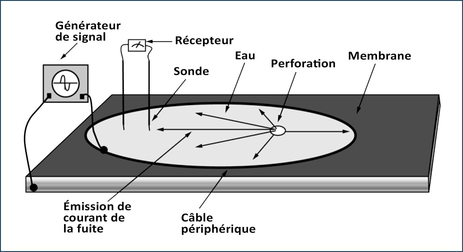 Circuit de base du localisateur de fuite